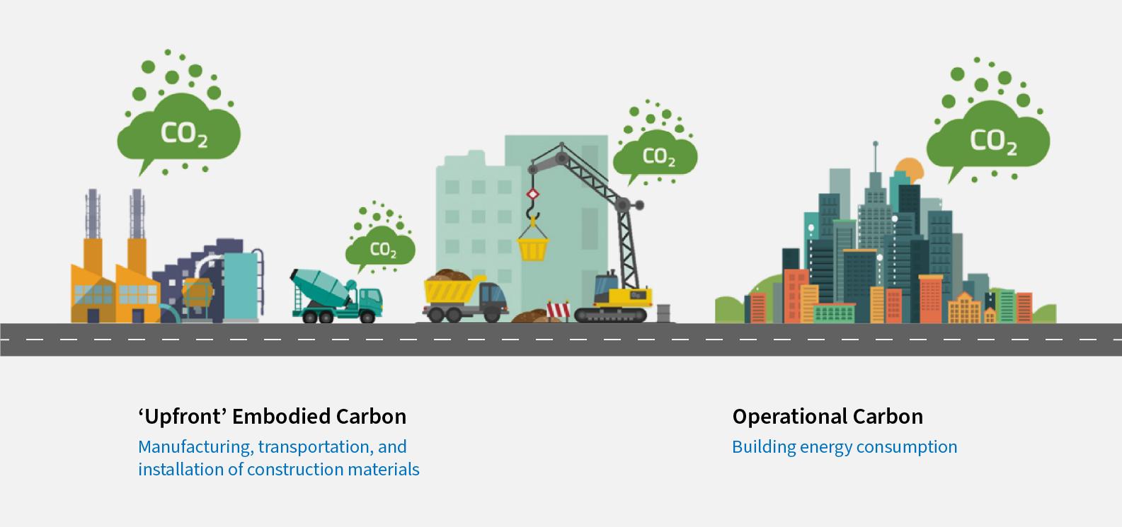 Emisiones de carbon