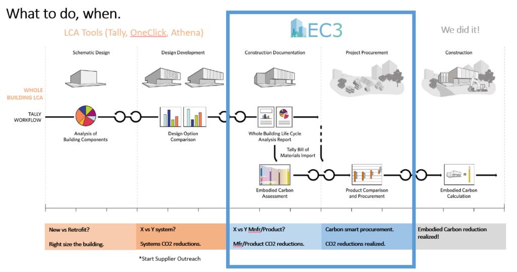 ec3 workflow