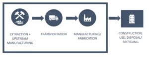 Fasi chiave del ciclo di vita di un prodotto che consumano energia e producono gas serra